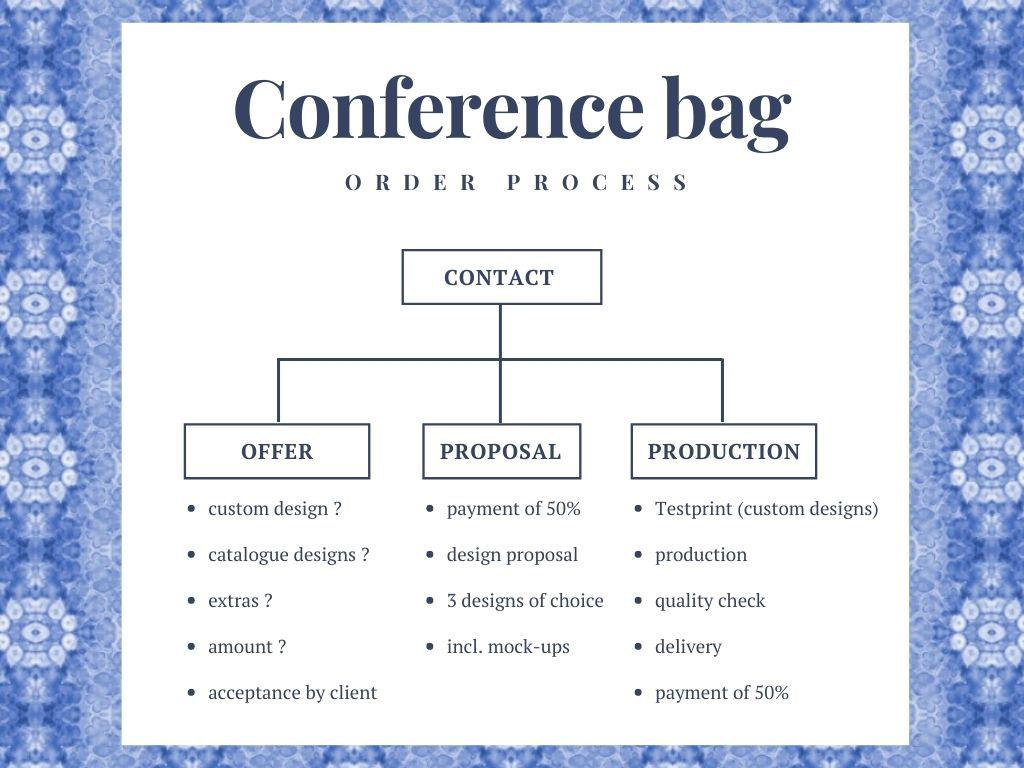 conference bag order process